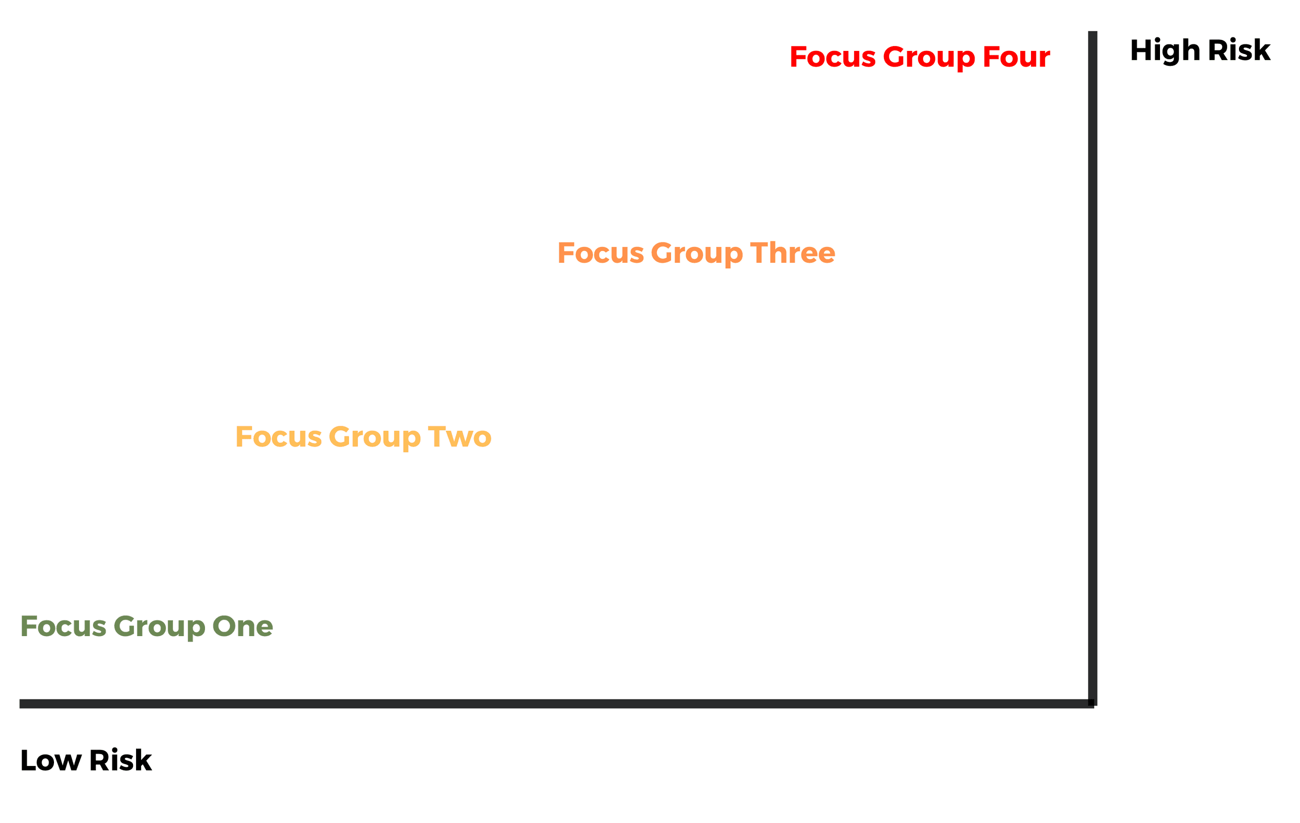 Focus Group Chart
